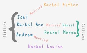 The Rachels explained